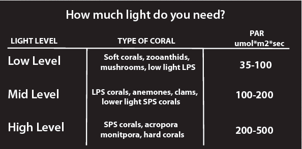 How Much Par And What Wavelength Does The Orbit Marine Led